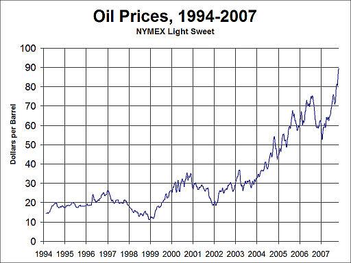 oil-price-1994-to-2007-wikipedia.jpg