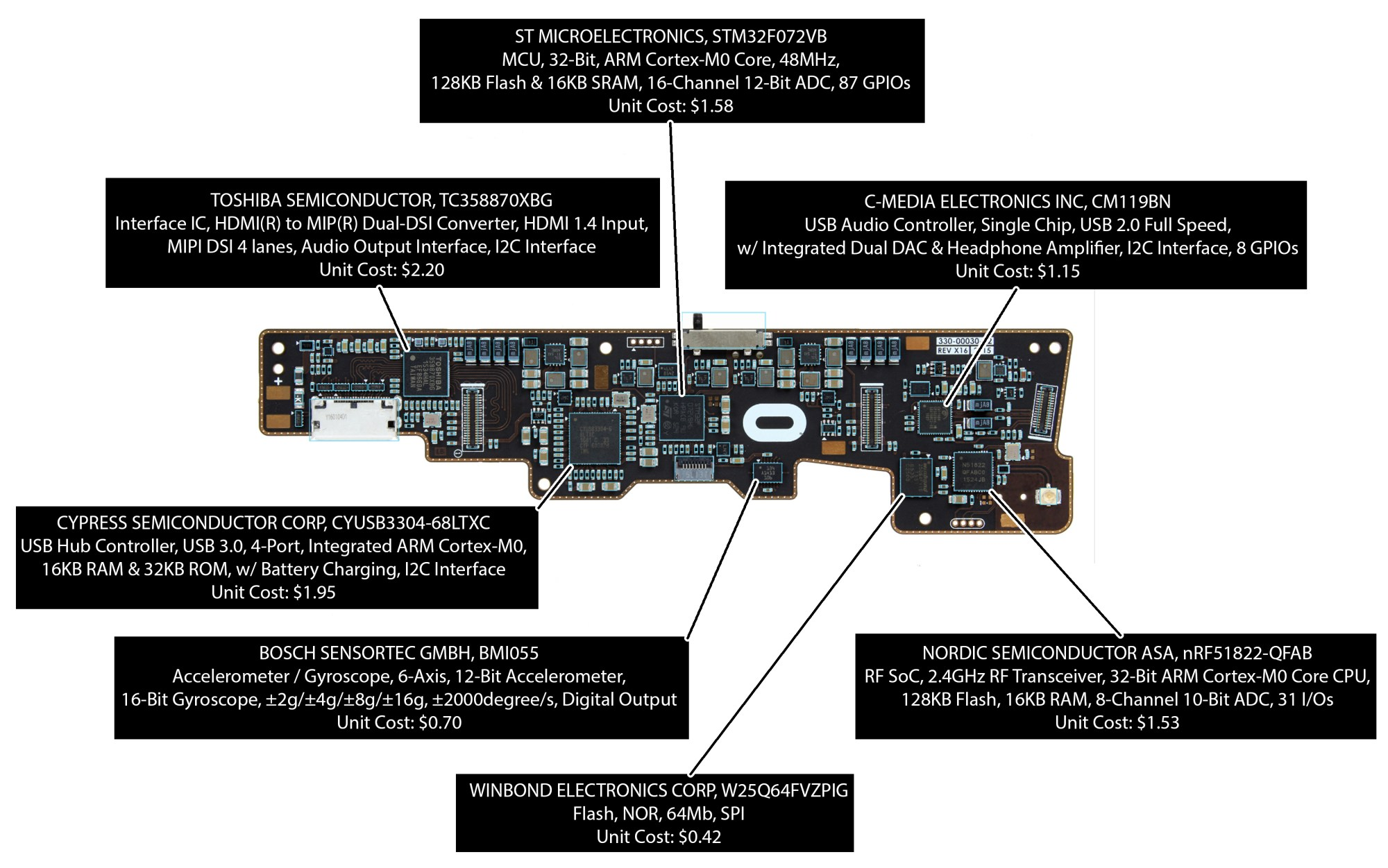 hight resolution of oculus rift components cost around 200 new teardown circuit diagram xbox 360 controller