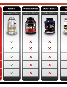 shake review update are weight loss shakes also how to lose fast in simple steps protein comparison chart rh exeessay com
