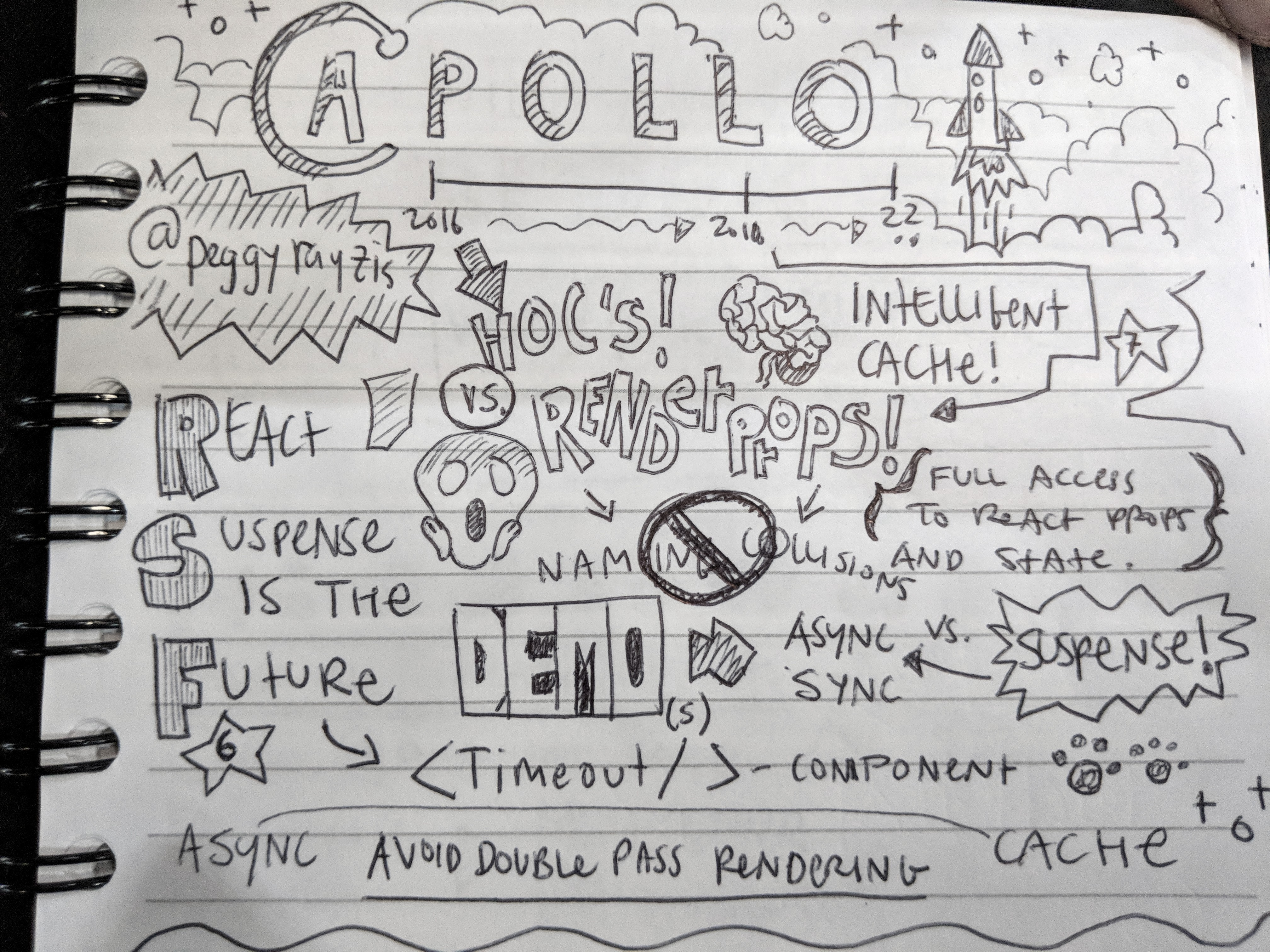 Notes on Peggy Rayzis's talk on Apollo