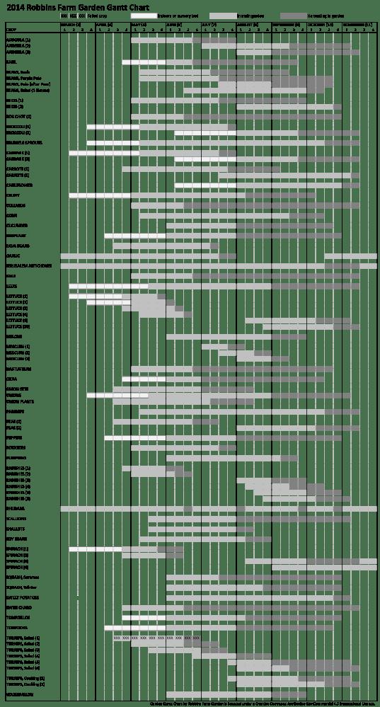 2014 Crop Schedule