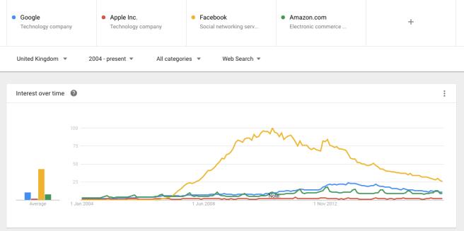GAFA search trends