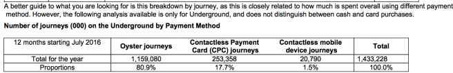 TfL statistics on Apple Pay vs. Contactless