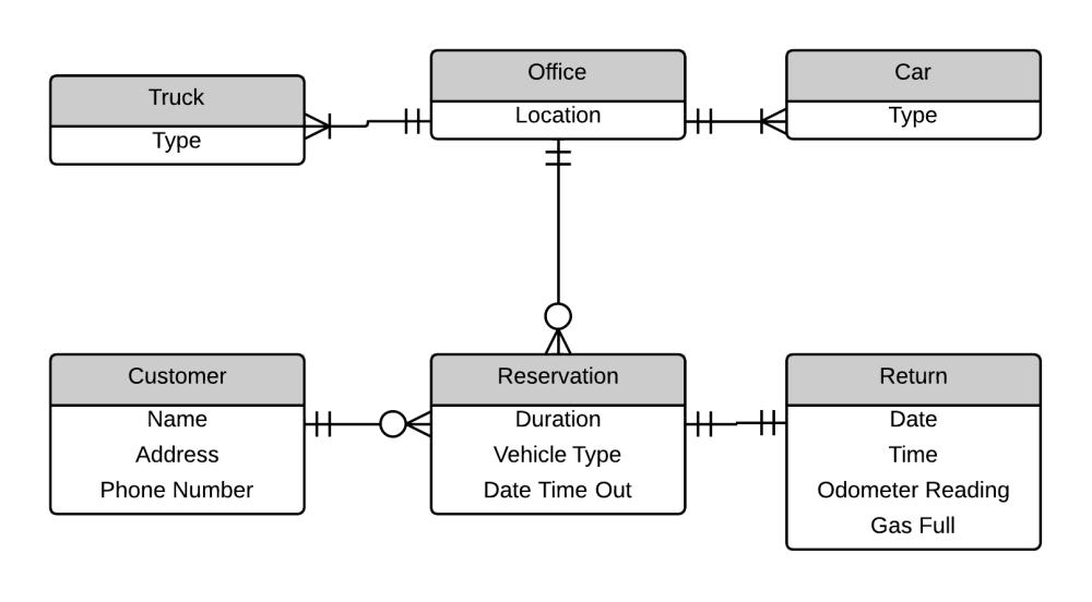 medium resolution of car rental entity relationship diagram example