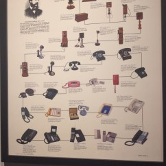 And Electric How To Draw Architecture Diagram Telephone History Exhibit In Honor Of Doc Porter