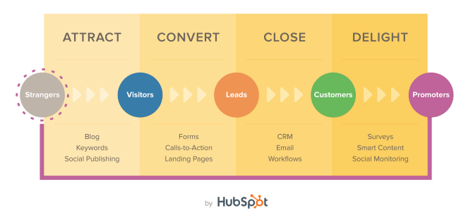 HubSpot ACCD Image
