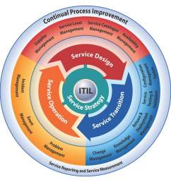 images of foundations of it service management with itil 2011 pdf free download [ 1024 x 1024 Pixel ]