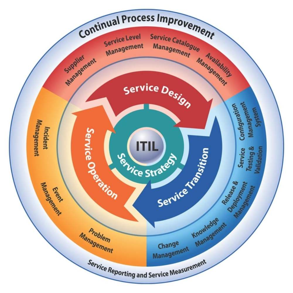 medium resolution of images of foundations of it service management with itil 2011 pdf free download