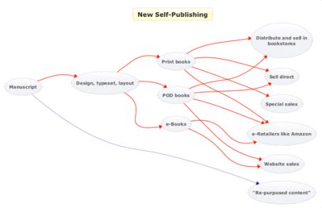 New-Self-Publishing