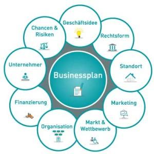 businessplan-struktur