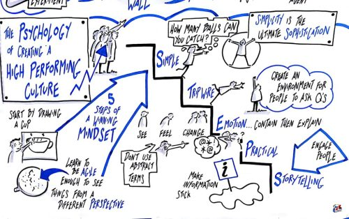SGLON18 sketch notes - Psychology of High Performance Culture