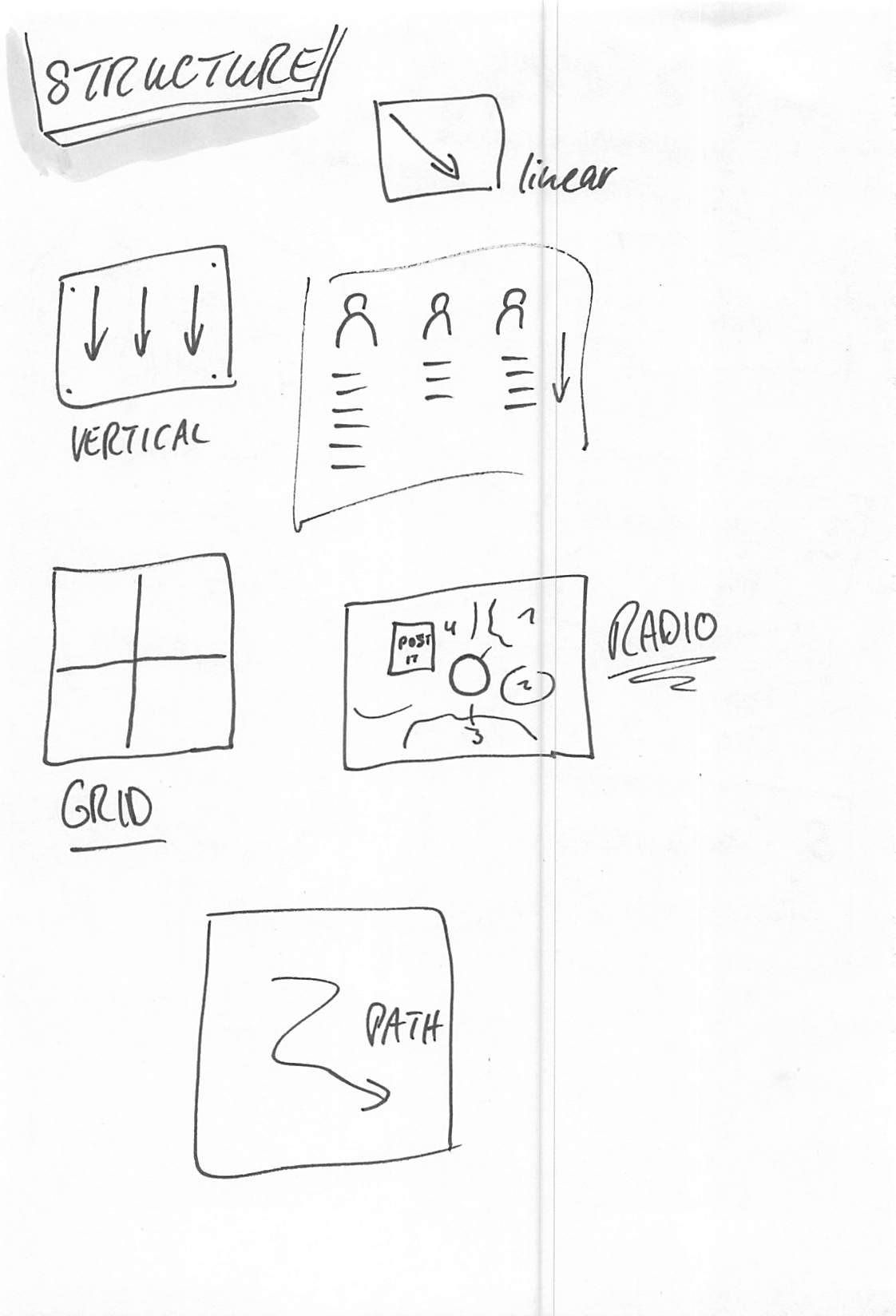 Visualisierung: Struktur