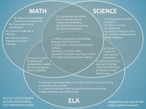 How do the Common Core Math, ELA, and Next Gen Science