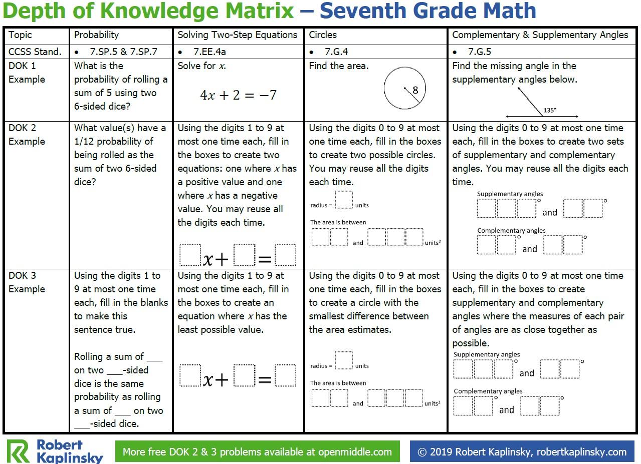 hight resolution of Depth of Knowledge Matrix – 7th Grade - Robert Kaplinsky