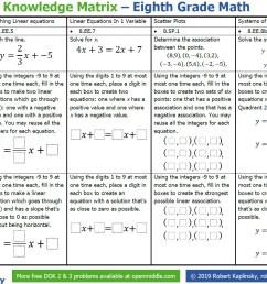 Depth of Knowledge Matrix – 8th Grade - Robert Kaplinsky [ 963 x 1278 Pixel ]