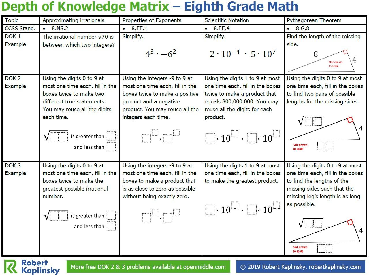 hight resolution of Depth of Knowledge Matrix – 8th Grade - Robert Kaplinsky