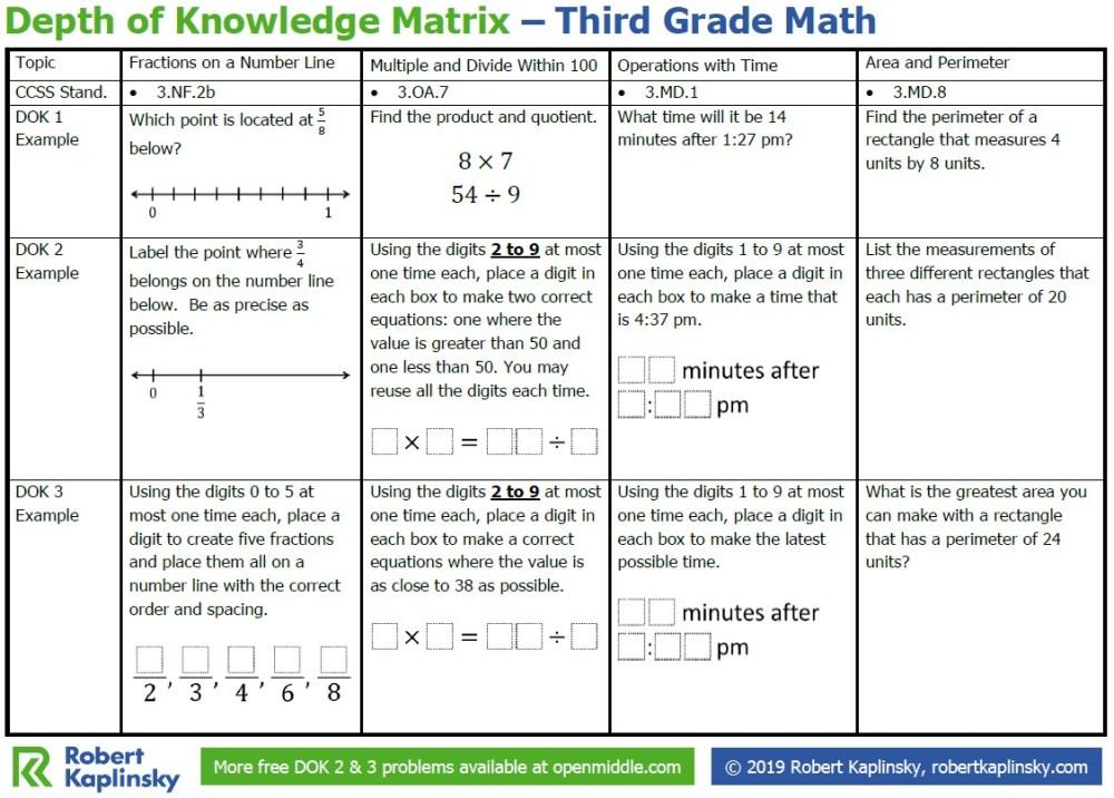 medium resolution of Depth of Knowledge Matrix – 3rd Grade - Robert Kaplinsky