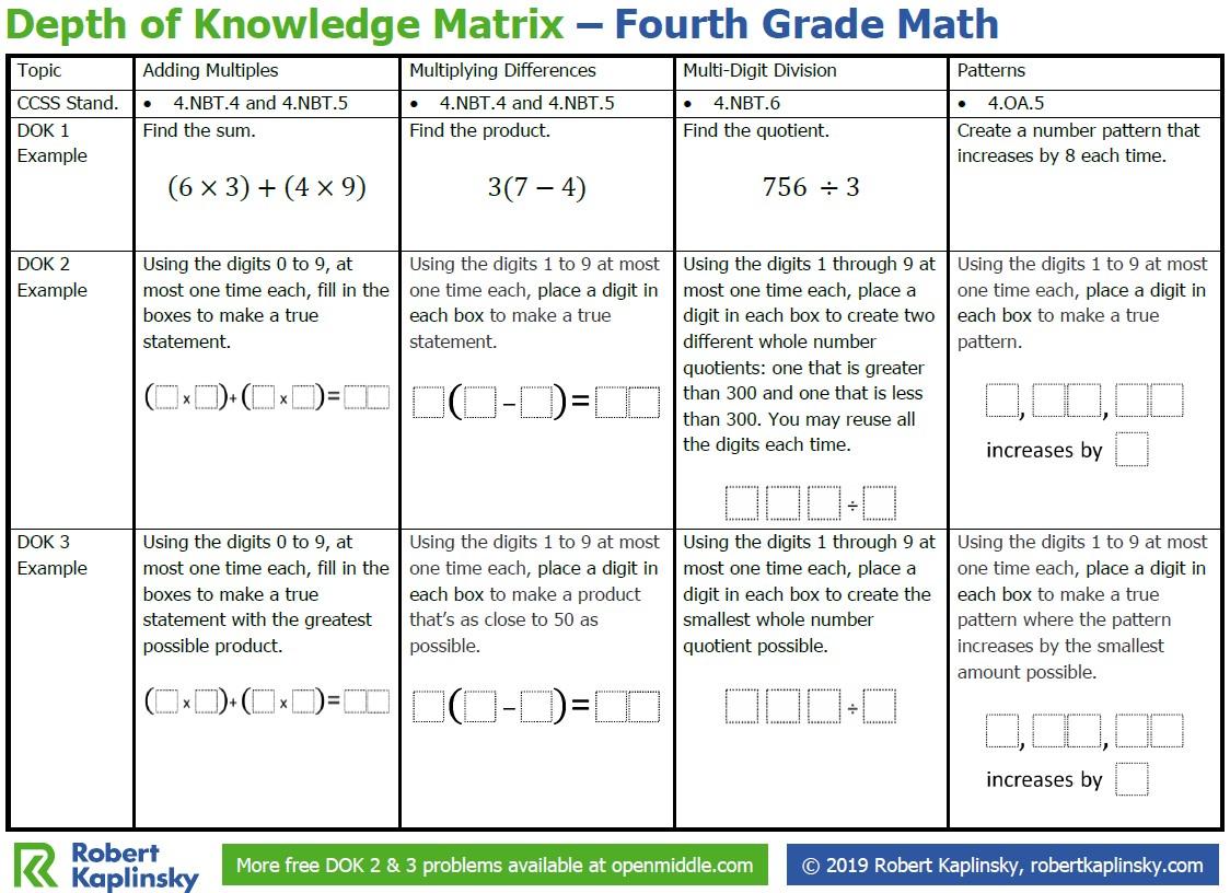 hight resolution of Depth of Knowledge Matrix – 4th Grade - Robert Kaplinsky