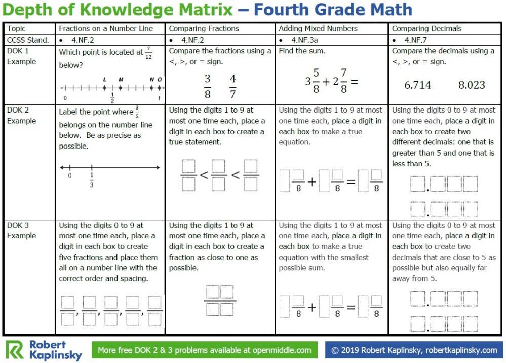 medium resolution of Depth of Knowledge Matrix – 4th Grade - Robert Kaplinsky
