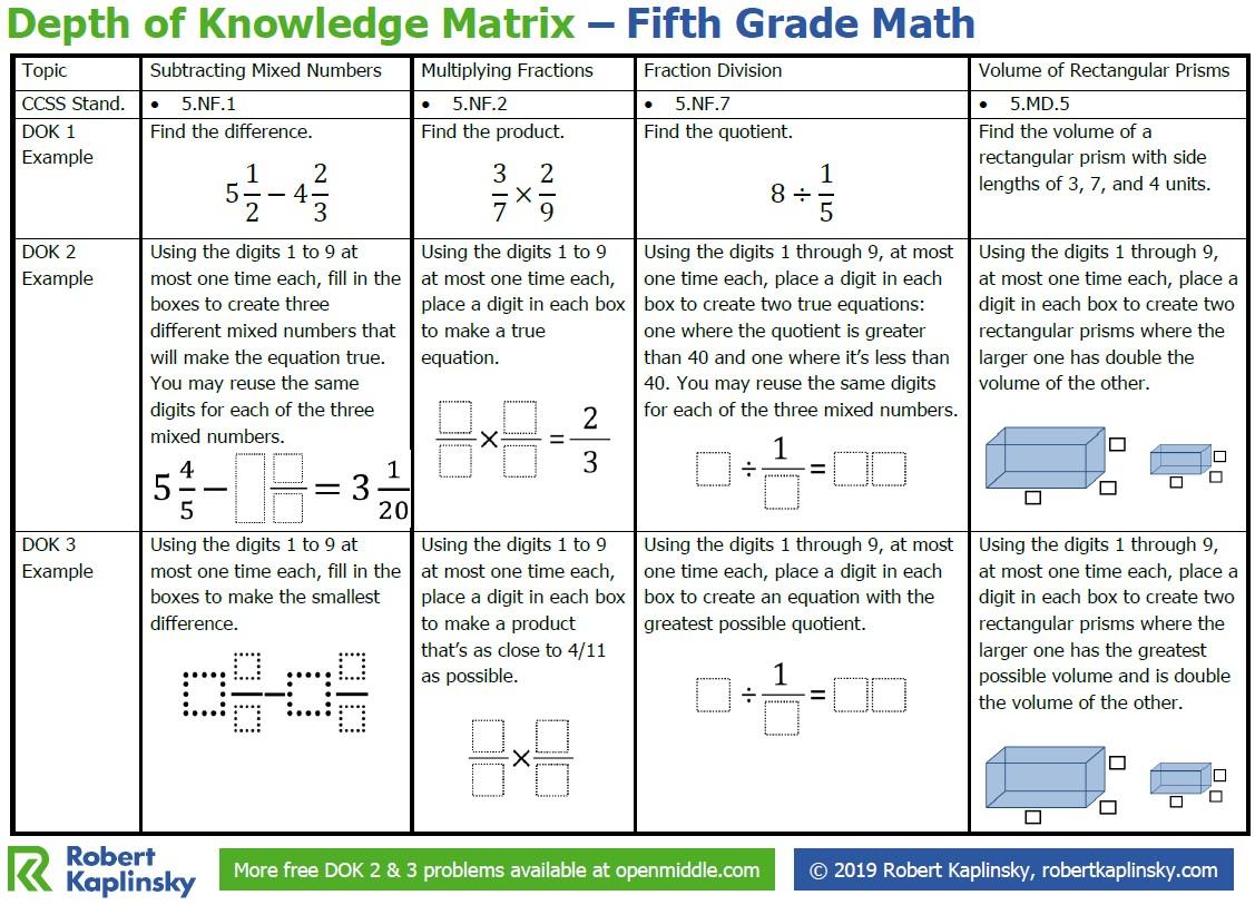 hight resolution of Depth of Knowledge Matrix – 5th Grade - Robert Kaplinsky