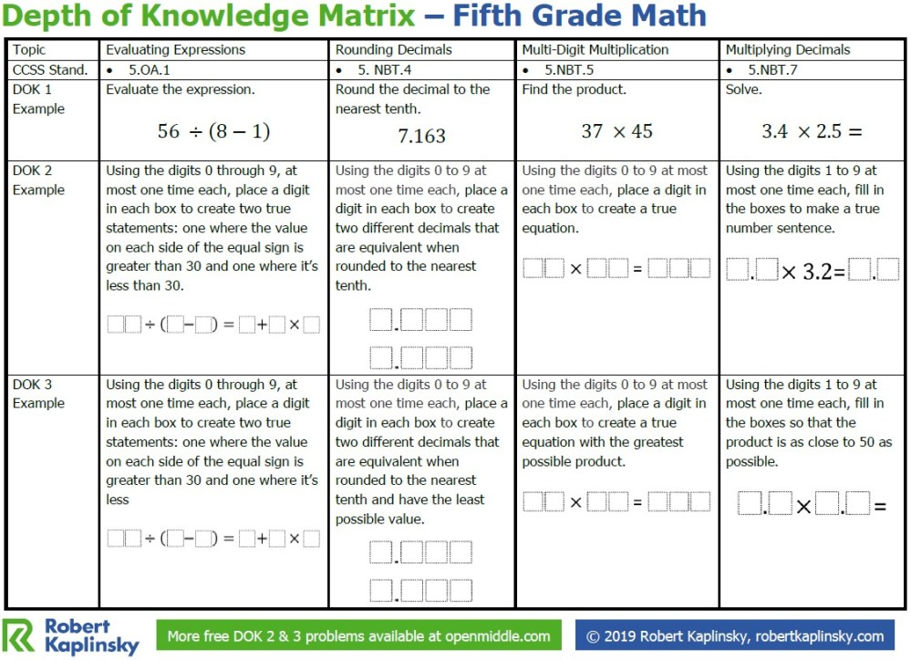medium resolution of Depth of Knowledge Matrix – 5th Grade - Robert Kaplinsky