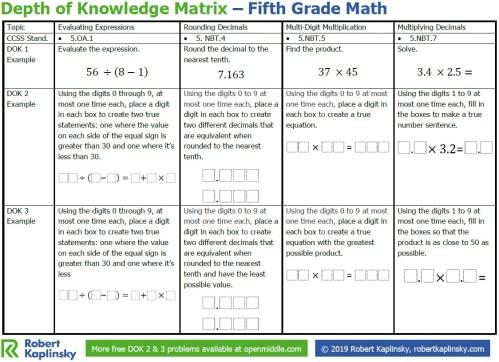 small resolution of Depth of Knowledge Matrix – 5th Grade - Robert Kaplinsky