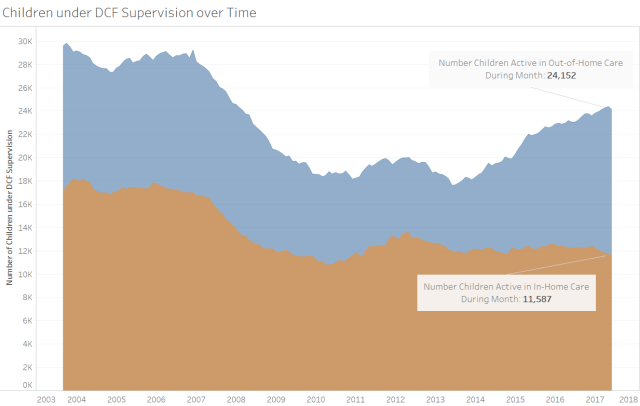 Oct Supervision Size