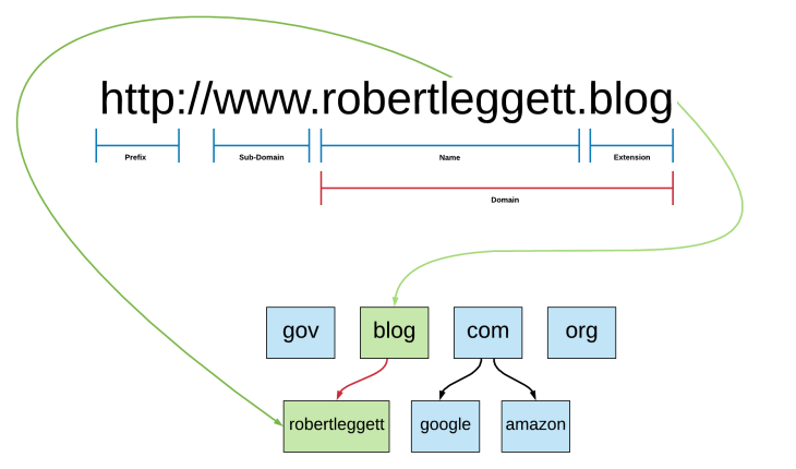 Domain Name Diagram