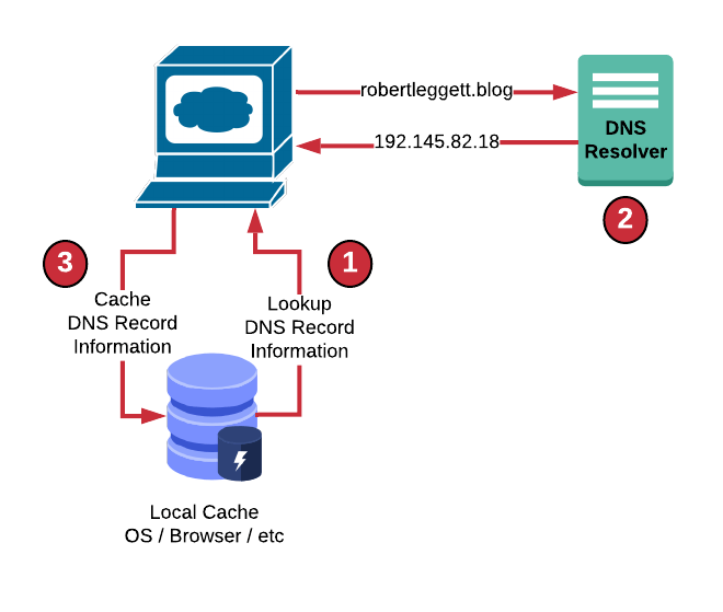 Local DNS cache Diagram