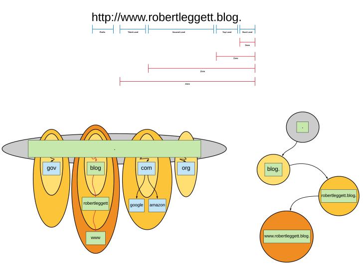 DNS zone boundaries Diagram