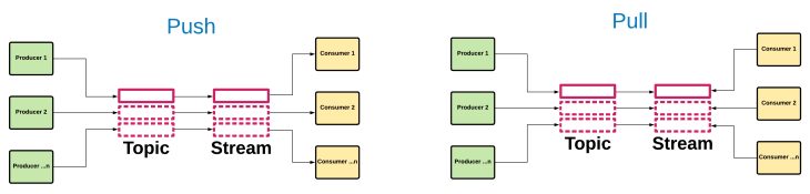 Event streaming pattern