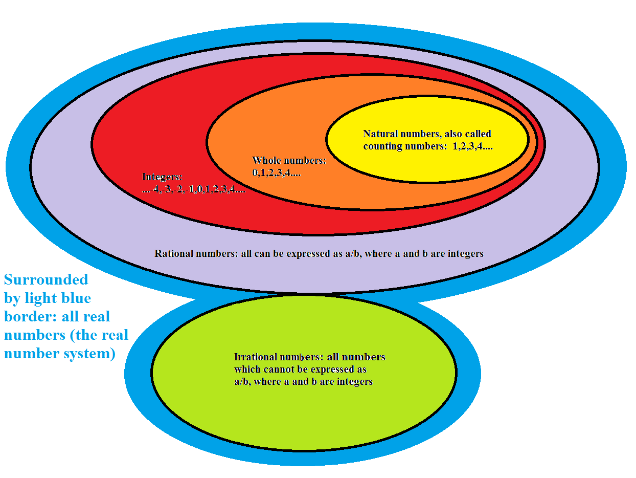 A Venn Diagram Of The Real Number System