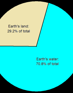 Land and water also earth   oceans continents relative surface areas analyzed rh robertlovespi
