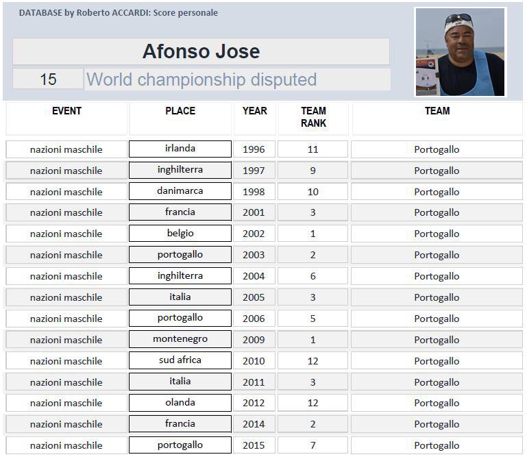 Intervista a Josè Afonso