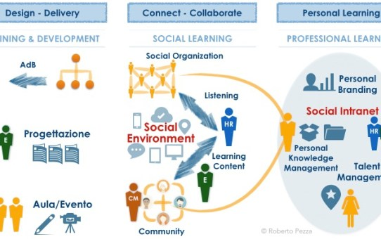 Social Learning is not just about Training… It's about Performance