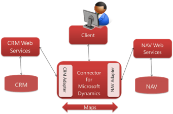 crm connector