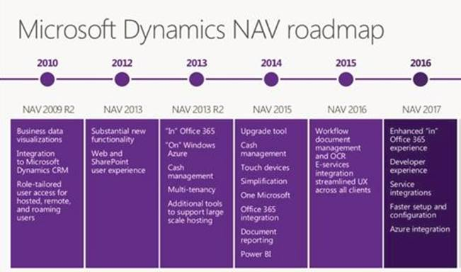 From NAV 2009 to NAV 2018 – Timeline of Features – Roberto