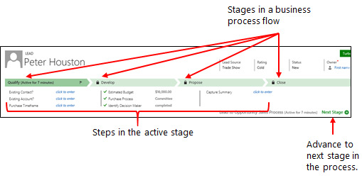 Business process with stages