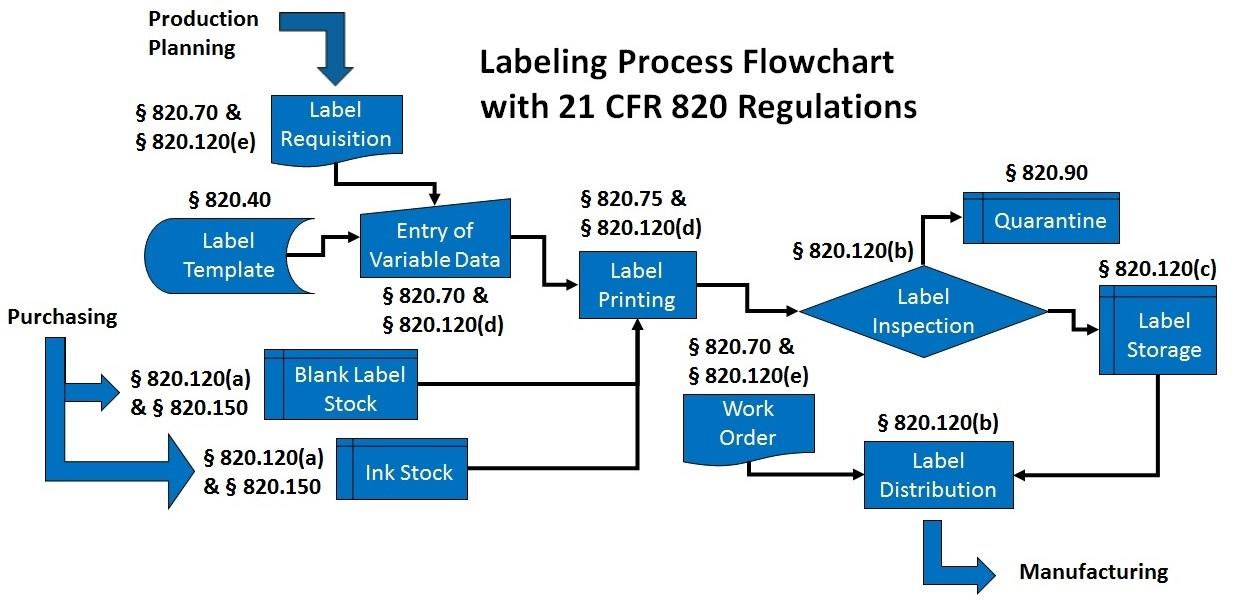 process flow diagram labelling