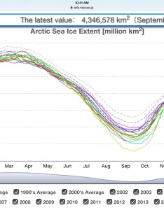 Image also arctic sea ice prepping for new record lows in rh robertscribbler