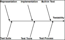 Software Testability, Part 2: Controllability and
