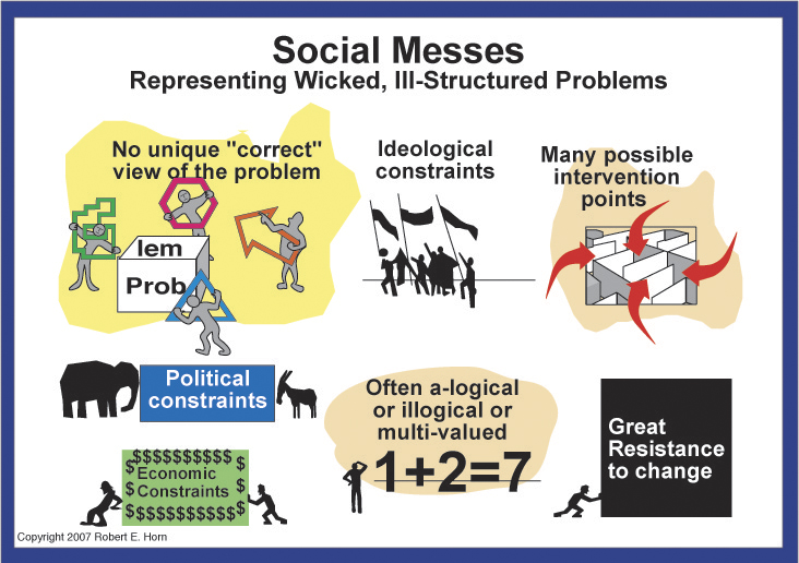 aspects of wicked problems Wicked problems have these features: it is hard to say what the problem is, to  define it clearly or to tell where it stops and starts there is no right way to view.