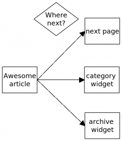 A few navigation choices after reading an article on a blog