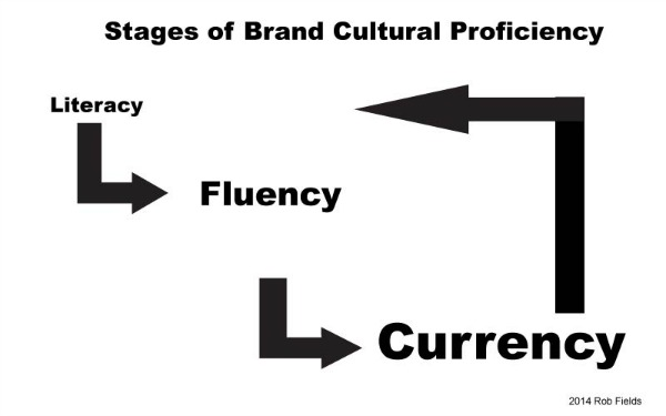Apple & The Cultural Proficiency Loop