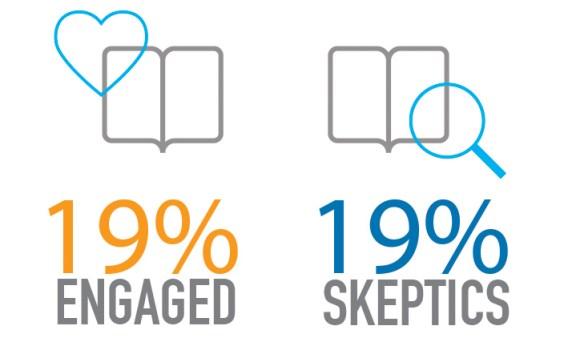 Engaged vs. Skeptic