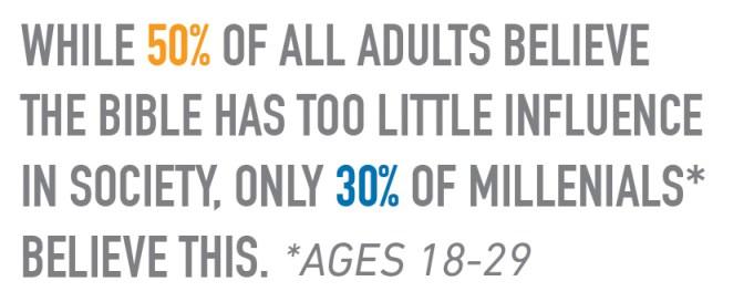Millennials Stat