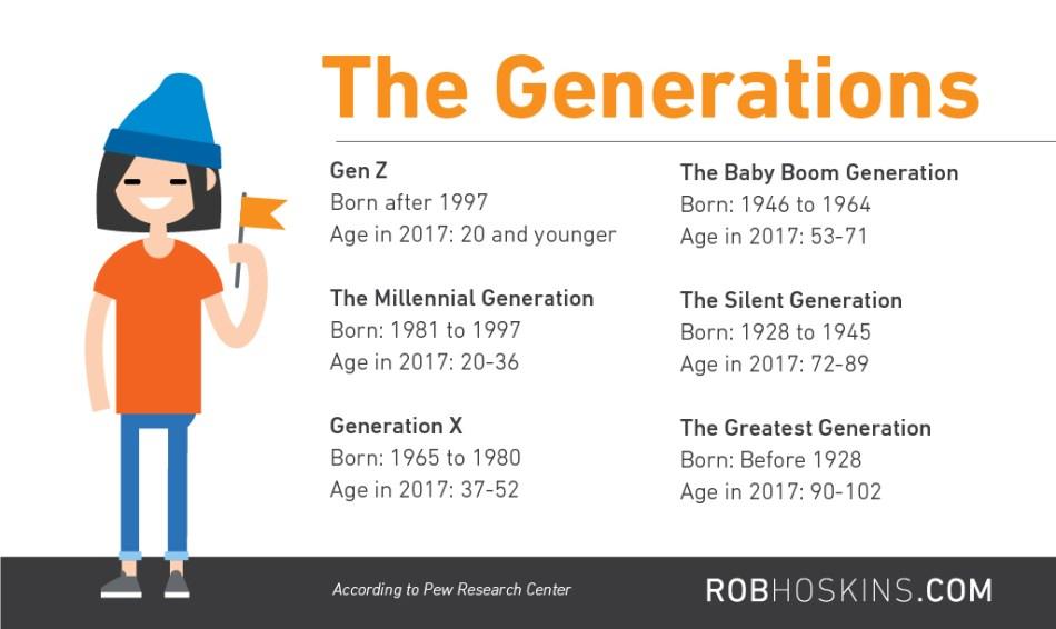 Do you speak Generation Z?