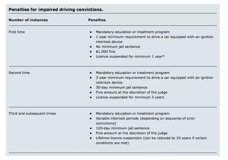 Is Impaired Driving a Criminal Offence