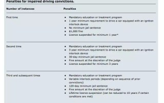 Impaired driving penalties ontario