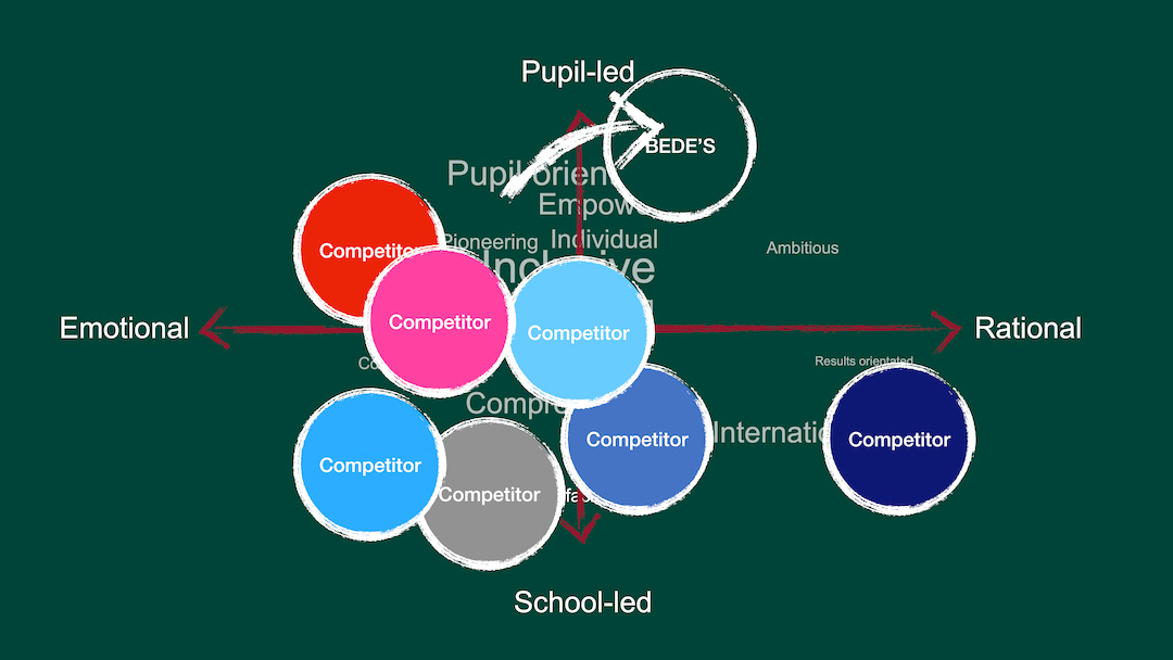 Bede's School Positioning 2010